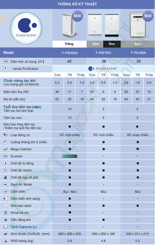Bảng so sánh tính năng và thông số kỹ thuật máy lọc không khí Panasonic