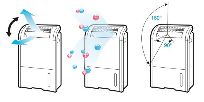 Máy lọc không khí và hút ẩm Sharp DW-D20A, chức năng 2 trong 1 bao gồm lọc khí và hút ẩm. Công nghệ Plasmacluster Ion, công suất lớn cho phòng 50m2