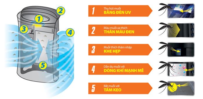 Máy lọc không khí và bắt muỗi Sharp FP-FM40E, lọc bụi, khử mùi, diệt vi khuẩn kết hợp bắt muỗi hiệu quả