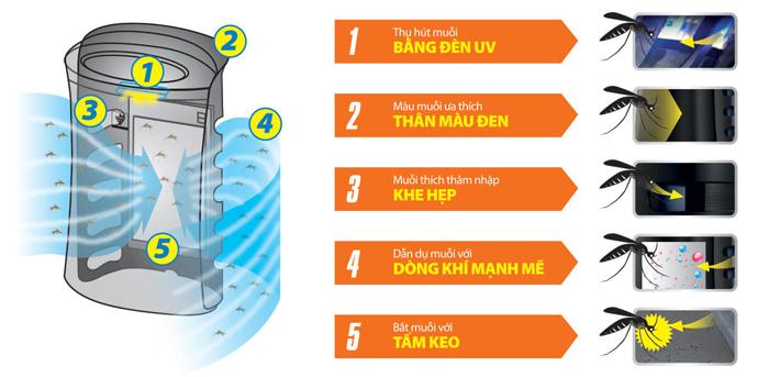 Máy lọc không khí và bắt muỗi Sharp FP-GM50E-B nhập khẩu Thái Lan, diện tích phòng sử dụng 40m2M