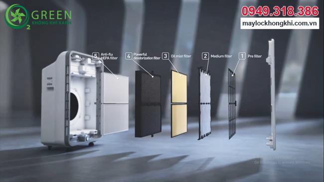 Máy lọc không khí Coway AP-3008FH nhập khẩu Hàn Quốc quy trình lọc 5 bước