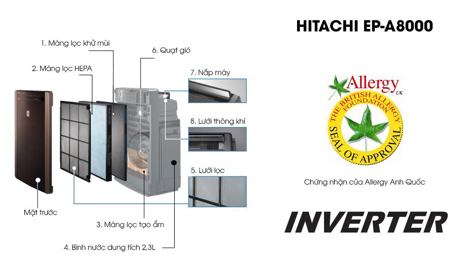 cấu tạo máy lọc không khí Hitachi EP-A8000