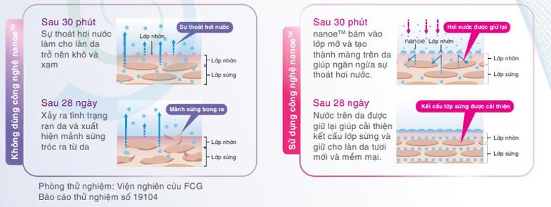 nanoe giữ ẩm cho làn da