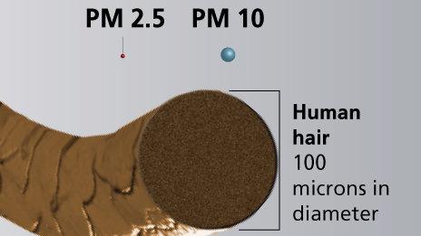 bụi mịn PM2.5 có kích thước rất nhỏ