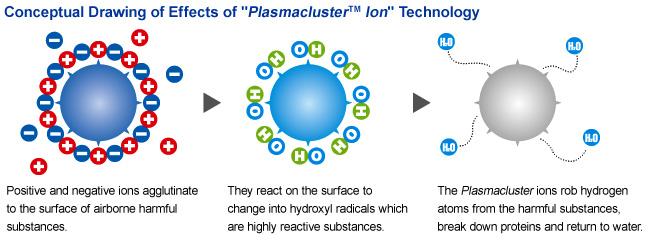 công nghệ plasmacluster ion độc quyền sharp