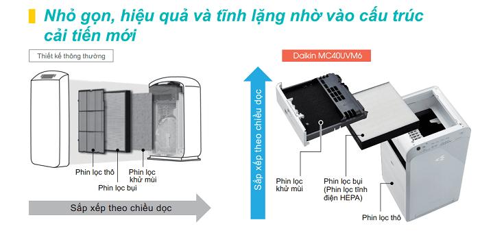 Thiết kế màng lọc nằm ngang giúp Daikin MC40UVM6 nhỏ gọn hơn so với những model cùng công suất