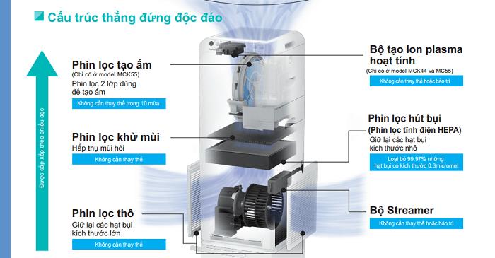 Thiết kế độc đáo từ máy lọc không khí và tạo ẩm Daikin MCK55TVM6