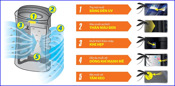 nguyên lý hoạt động của máy lọc không khí và bắt muỗi