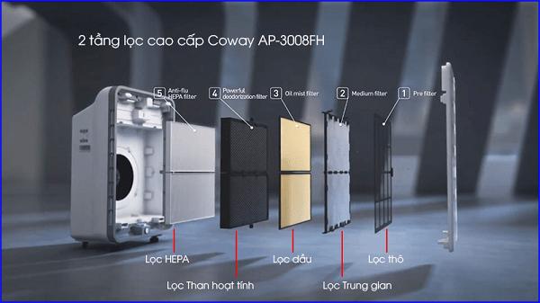 5 bước lọc không khí mạnh mẽ trên Coway AP-3008FH