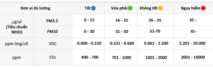 Đèn LED hiển thị màu sắc theo mức độ ô nhiễm trên thiết bị đo chất lượng không khí Huma-i HI-150 Black