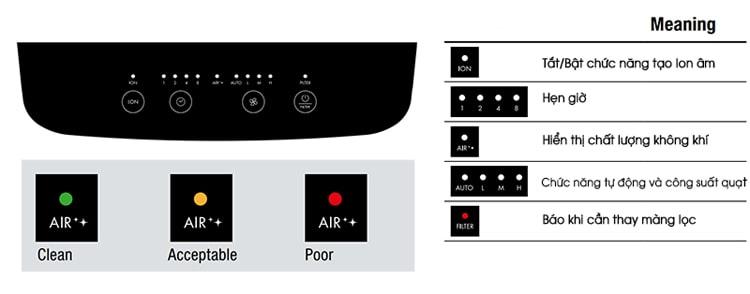 Màn hình hiển thị các chế độ hoạt động của máy lọc không khí Boneco P340