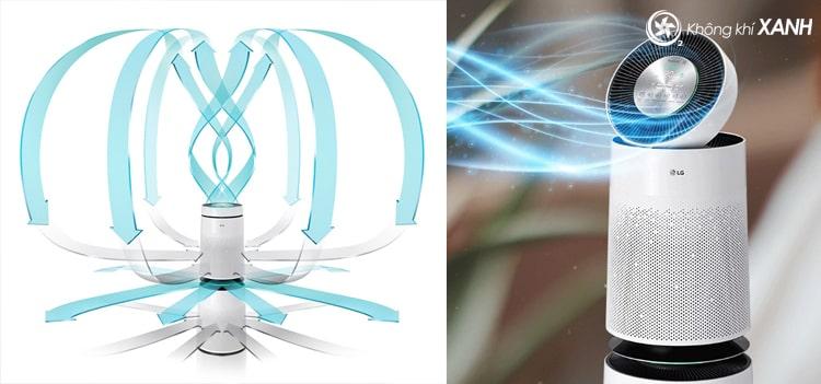 Máy lọc không khí LG Puricare 360 2 tầng AS95GDWV0 có khả năng hút các chất gây ô nhiễm 360 độ, mang lại bầu không khí sạch cho cả căn phòng cho dù máy được đặt ở vị trí nào.