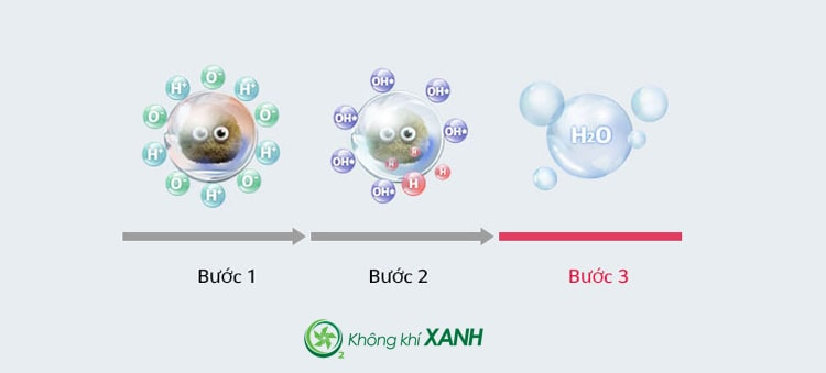 Máy lọc không khí LG Puricare 1 tầng AS65GDWD0 giải phóng các ion nano kháng khuẩn