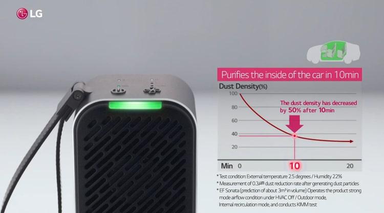 Máy lọc không khí LG Puricare mini hiệu quả làm sạch không khí trên ô tô chỉ trong 10 phút